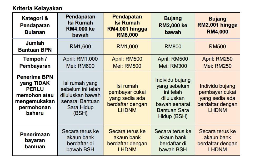 Cara- cara memohon Bantuan Prihatin Nasional (BPN) 3