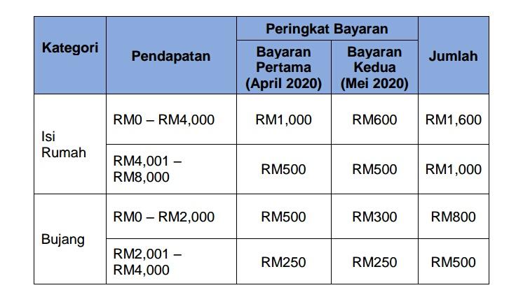 Cara- cara memohon Bantuan Prihatin Nasional (BPN) 7